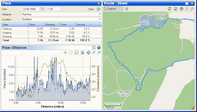 Peak District Run in SportTracks with Pace, Elevation and Map