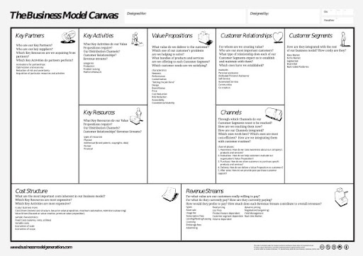 Business Model Canvas For Letter And A4 - Rockiger
