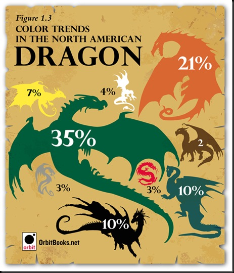 chart-dragons