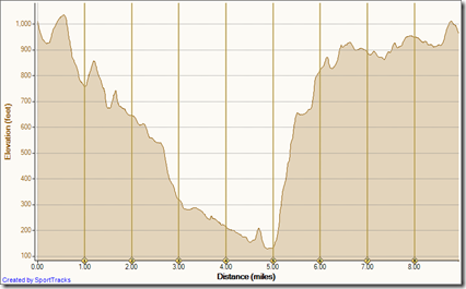 Running Bommer Ridge-El Moro 4-17-2010, Elevation - Distance