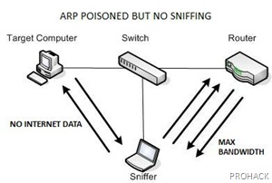 Getting Max speeds using ARP poisoning- rdhacker.blogspot.com