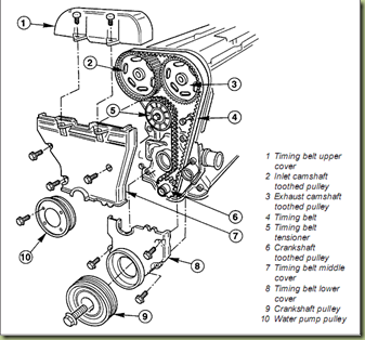 Manual Reparo Motor Zetec Ingles on alfa romeo wiring diagrams