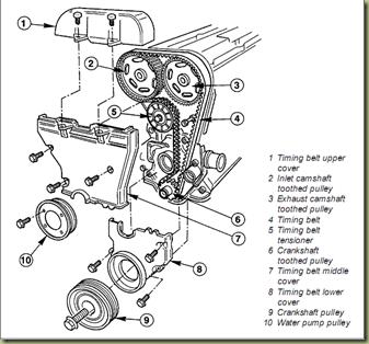 Manual Reparo Motor Zetec