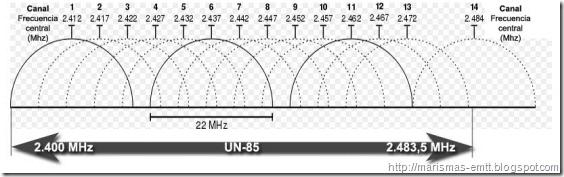UN-85