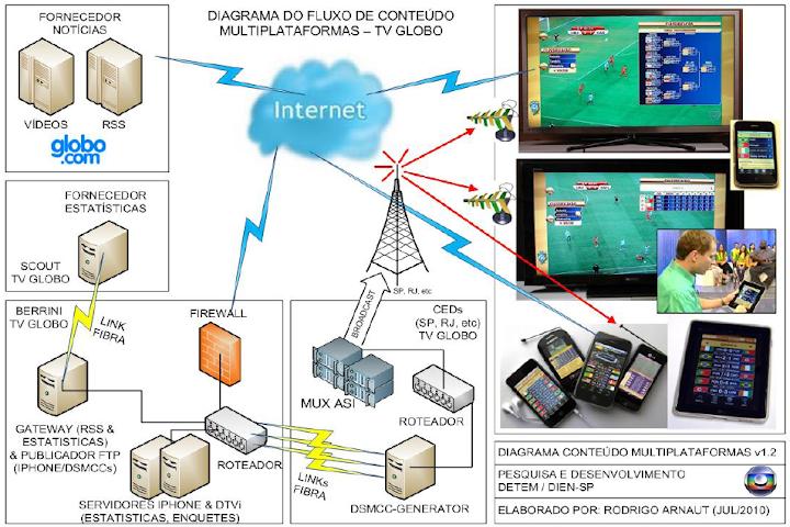 Diagrama Flujo TV Globo.png
