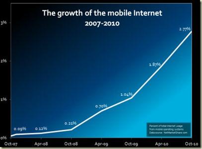 mobileGrowth