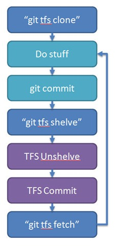 git tfs workflow