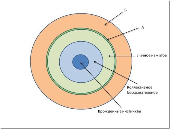 Структура психики_1