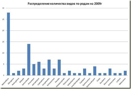 Stat2009