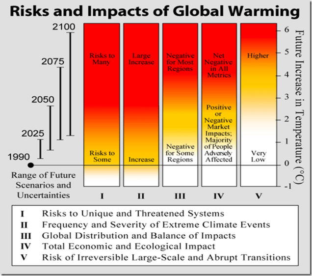 568px-Risks_and_Impacts_of_Global_Warming