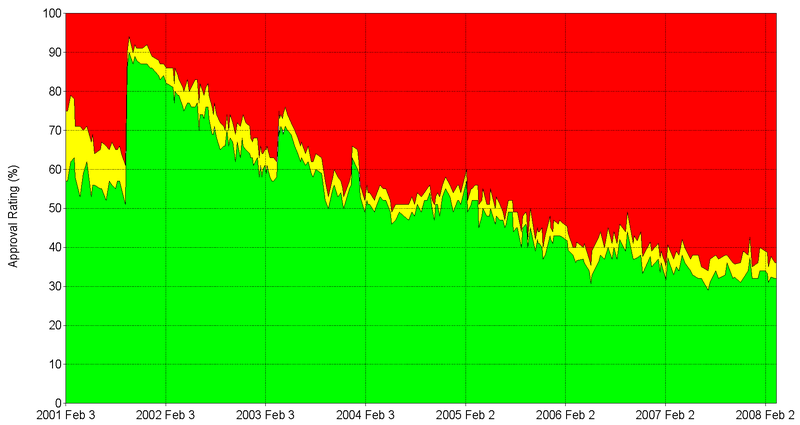 800px-Gallup_Poll-Approval_Rating-George_W_Bush.png