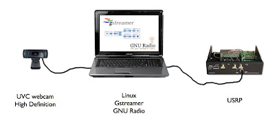 An idea for a DVB setup using a webcam, a laptop with Gstreamer and GNU Radio and the USRP