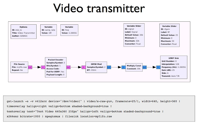 The simple DVB transmitter using GNU Radio and Gstreamer