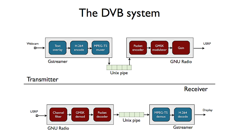 Conceptual overview of the DVB system based on GNU Radio and Gstreamer edit Delete caption