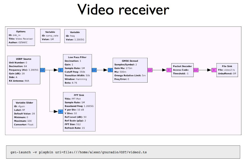 The simple DVB receiver using GNU Radio and Gstreamer