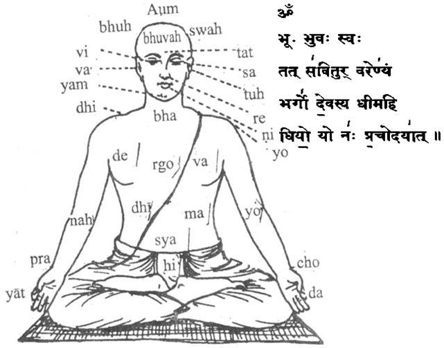 Scientific meaning of the Gaytri Mantra