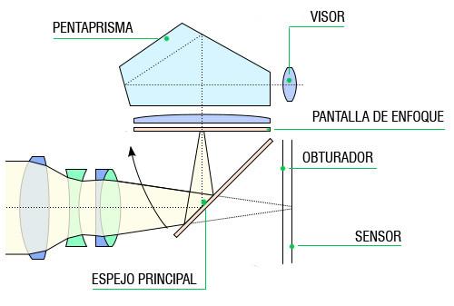 esquema de pentaprisma de una cámara