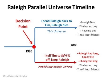 Raleigh Timeline