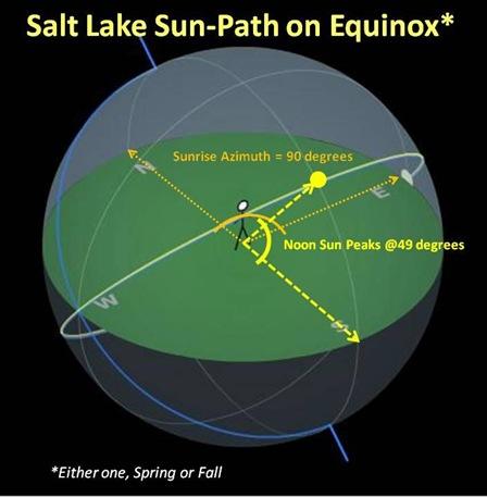 SLC Equinox