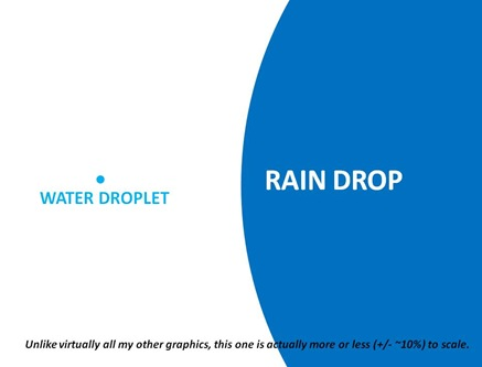 Drop Droplet
