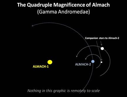 Almach System