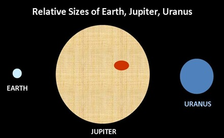 Earth Jupiter Uranus Size