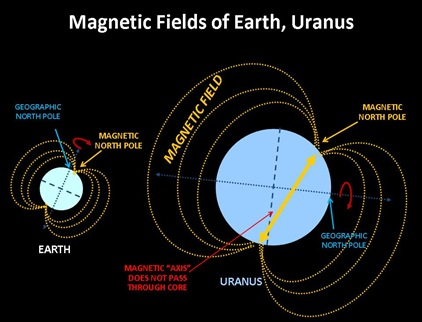 Earth Uranus Magnetic