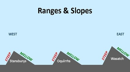 Ranges Slopes
