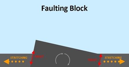 Faulting Block