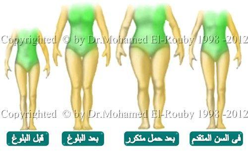 التغيرات الجسمية مع التقدم بالعمر