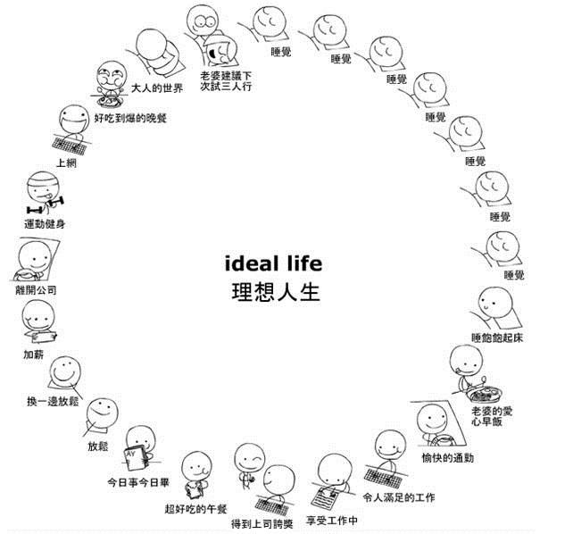 理想人生V.S真實人生