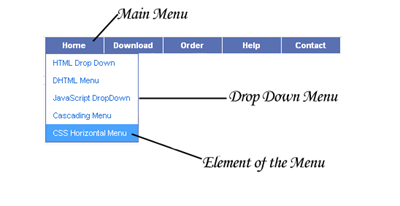 Customize-Drop-Down-Menu