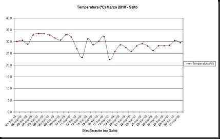 Temperatura (Marzo)