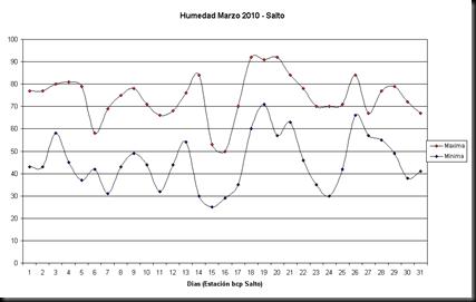 Humedad maximas y minimas (Marzo 2010)