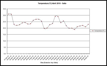 Temperatura (Abril 2010)