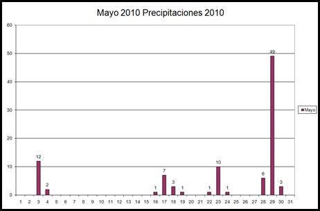 Precipitaciones (Mayo 2010)
