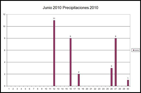 Precipitaciones (Junio 2010)