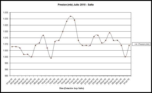 Presion (Julio 2010)