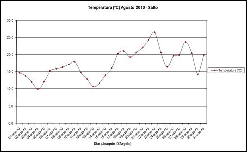 Temperatura (Agosto 2010)
