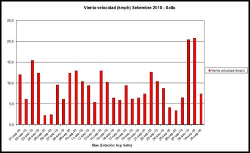 Viento Velocidad (Setiembre 2010)