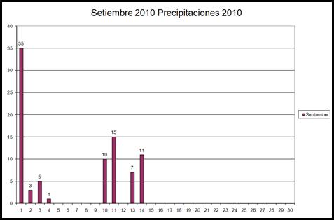 Precipitaciones (Setiembre 2010)