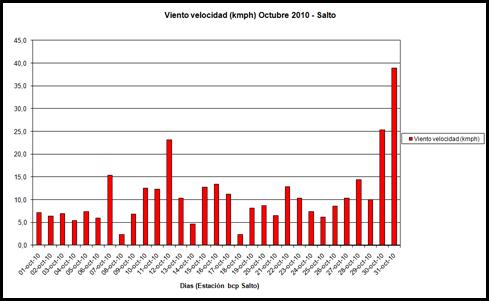 Viento Velocidad (Octubre 2010)