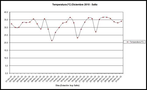Temperatura (Diciembre 2010)