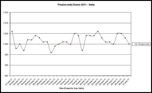 Presion (Enero 2011)