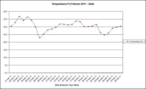 Temperatura (Febrero 2011)