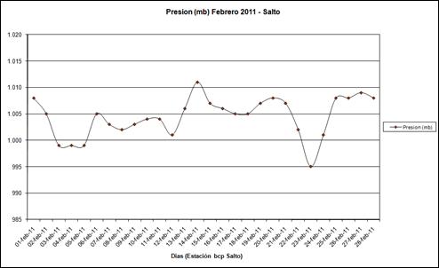 Presion (Febrero 2011)