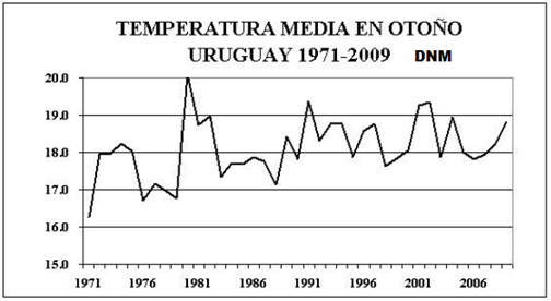 Temperatura media Otoño (71-09)