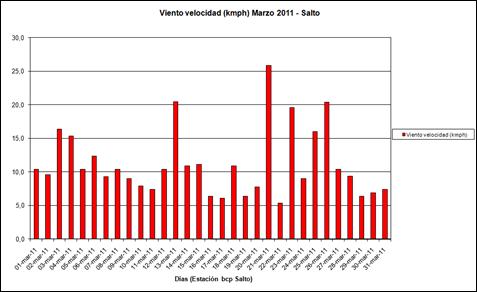 Viento Velocidad (Marzo 2011)