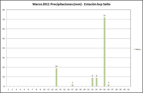 Precipitaciones (Marzo 2011)