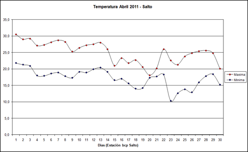 Temperatura Max y Min (Abril 2011)